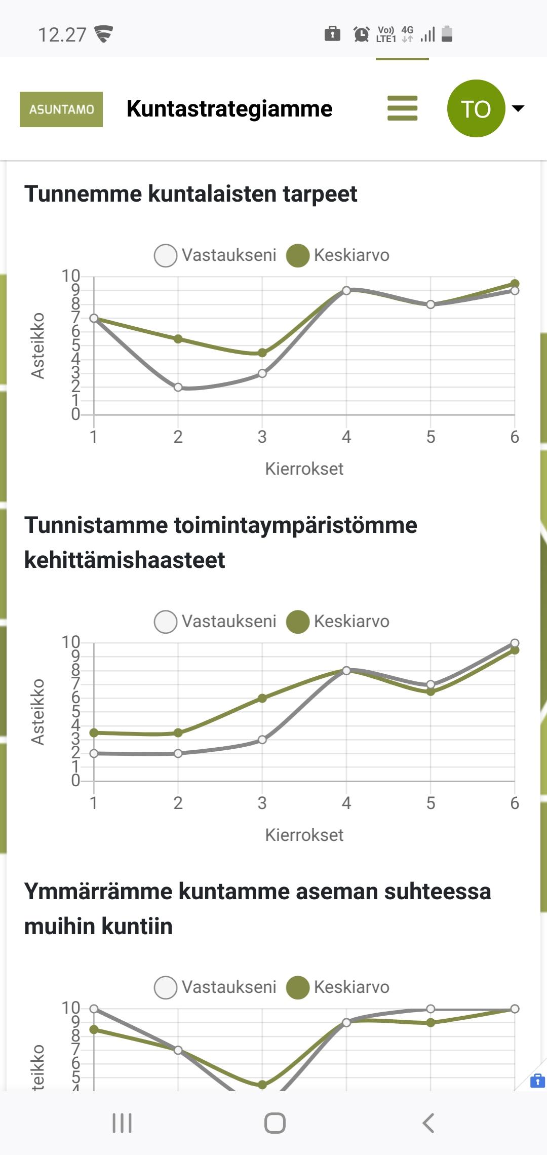 Asuntamo puhelinnäkymä graafiset kaaviot
